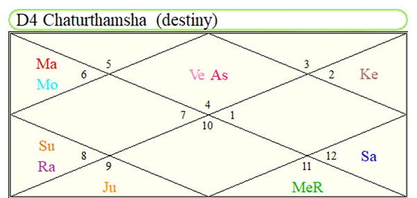 Image showing Angelina Jolie Chaturthamsha Chart D-4 - multi properties