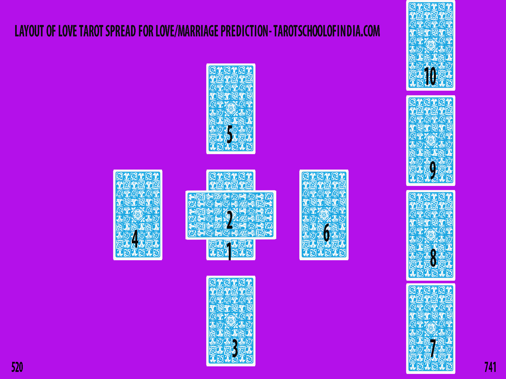 Layout of Love Tarot Spread for Love-Marriage Prediction