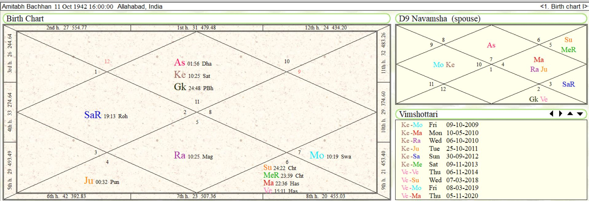 Difference between Tarot and Astrology   Tarot School of India
