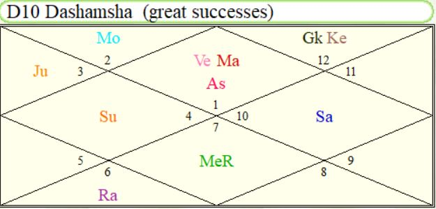 Dashamsha Chart(D-10) of Angelina Jolie