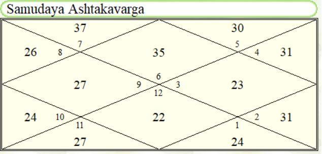 Rahul Dravid Samudaya Ashtakvarga chart