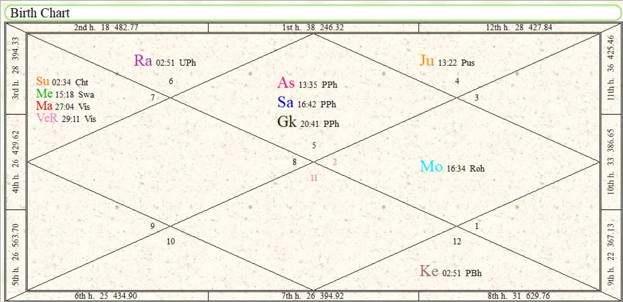 Virender Sehwag Birth Chart- Horoscope