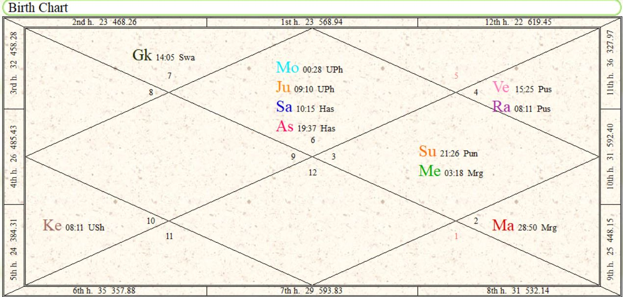 Image showing Horoscope - Birth Chart of MS Dhoni