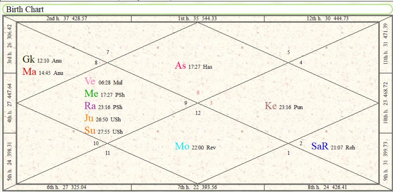 Image showing Horoscope - Birth Chart of Rahul Dravid