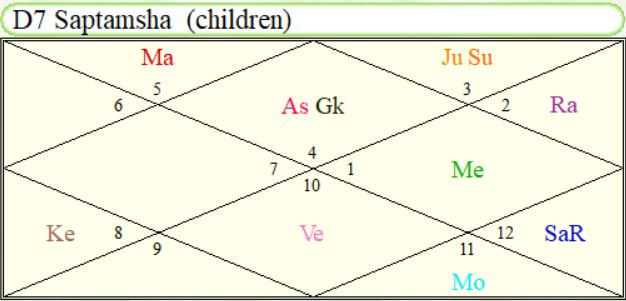 Image showing Saptamsha Chart of Rahul Dravid