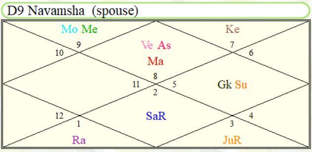 Rajesh Khanna - Navamsha Chart